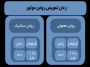 جدول زمان تعویض روغن موتور
